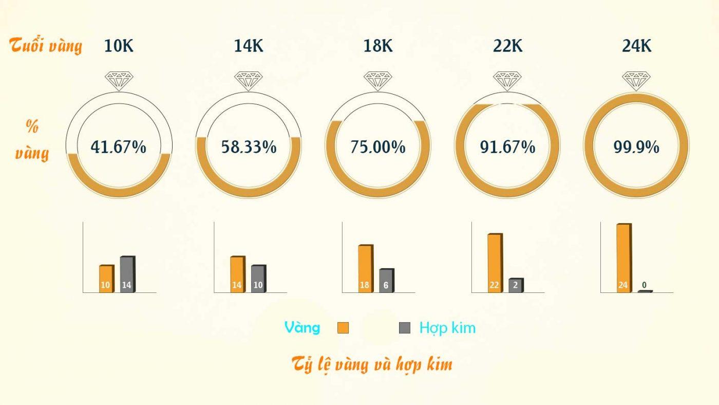 Xác định các loại vàng 10k, 14k, 18k, 24k